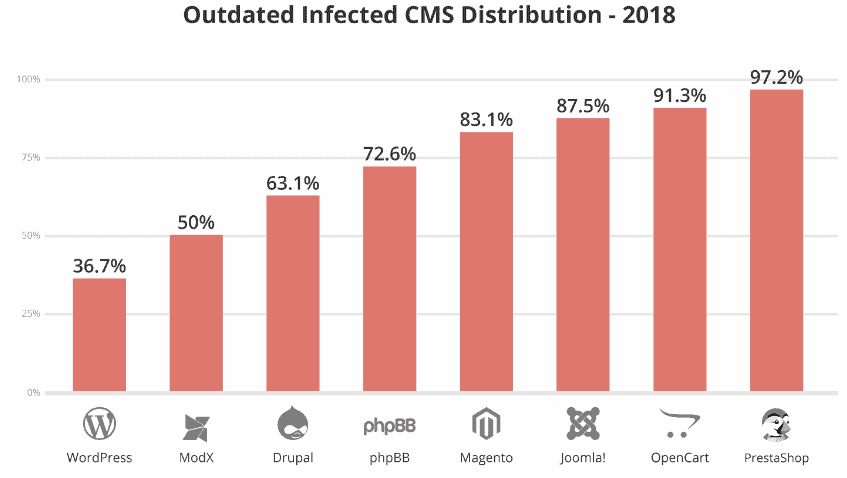 outdated cms