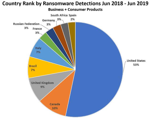 Malwarebytes-RansomwrCountry