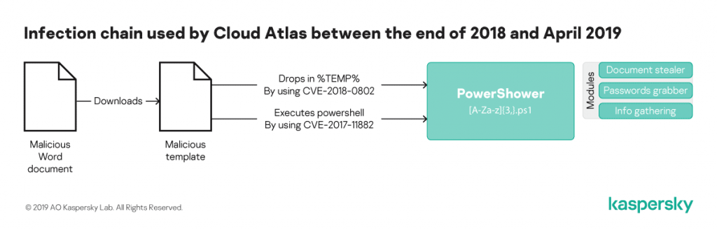 Old Cloud Atlas infection chain