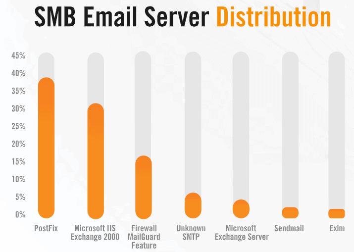 SMB-EmailSrvDistr