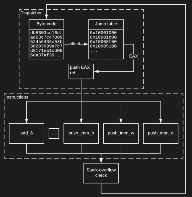 Stack-based virtual machine diagram