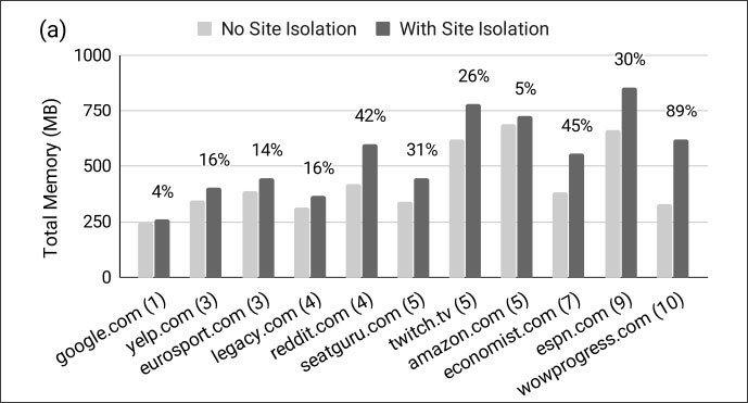 site-isolation-memory-usage