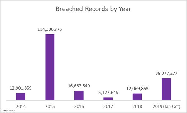 breached-healthcare-records-year-to-oct-2019