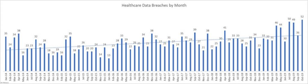 healthcare-data-breaches-14-oct-19