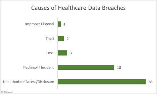 oct-2019-healthcare-data-breaches-causes