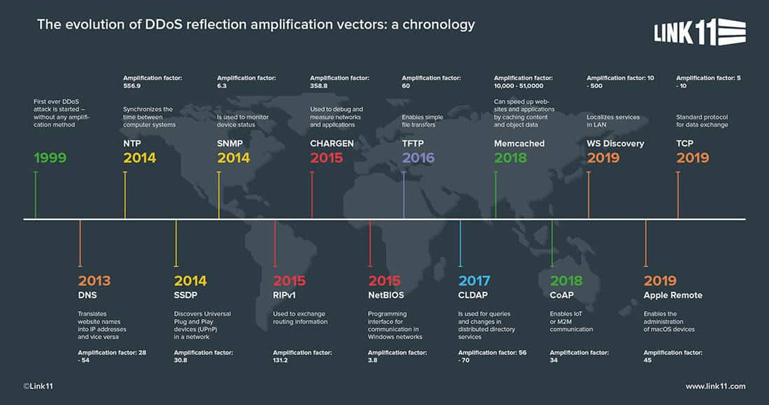 ddos-reflection-amplification-vectors-timeline-en